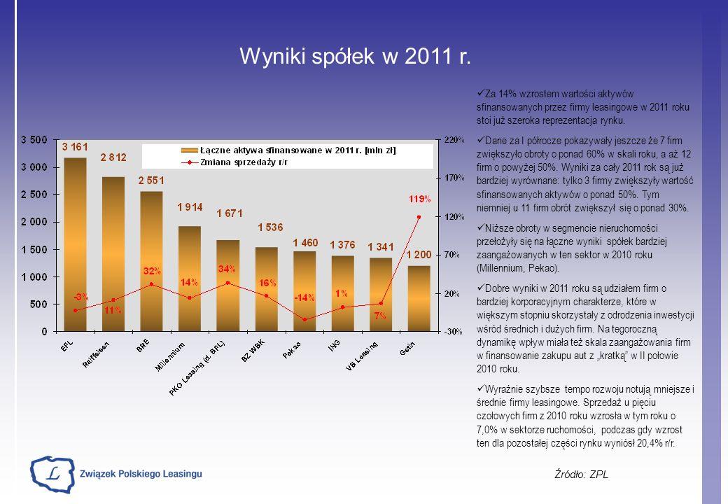 Prognoza wyników branży leasingowej (1) Źródło: ZPL Łączne aktywa sfinansowane przez firmy leasingowe Głównymi motorami wzrostu w 2012 roku pozostaną pojazdy ciężarowe (oczekiwana poprawa sytuacji w transporcie międzynarodowym w II połowie roku, ciągle dobry poziom zamówień przewozowych oraz potrzeba wymiany taboru na nowszy za sprawą podwyższenia stawek na e-myto) oraz maszyny (potrzeba uzupełnienia / rozbudowy parku maszynowego na skutek rosnącego wykorzystania zdolności produkcyjnych).