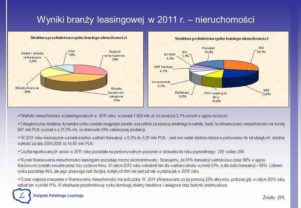 Wyniki branży leasingowej w 2011 r. – nieruchomości Źródło: ZPL Wartość nieruchomości wyleasingowanych w 2011 roku wyniosła 1.629 mln zł, co oznacza 2