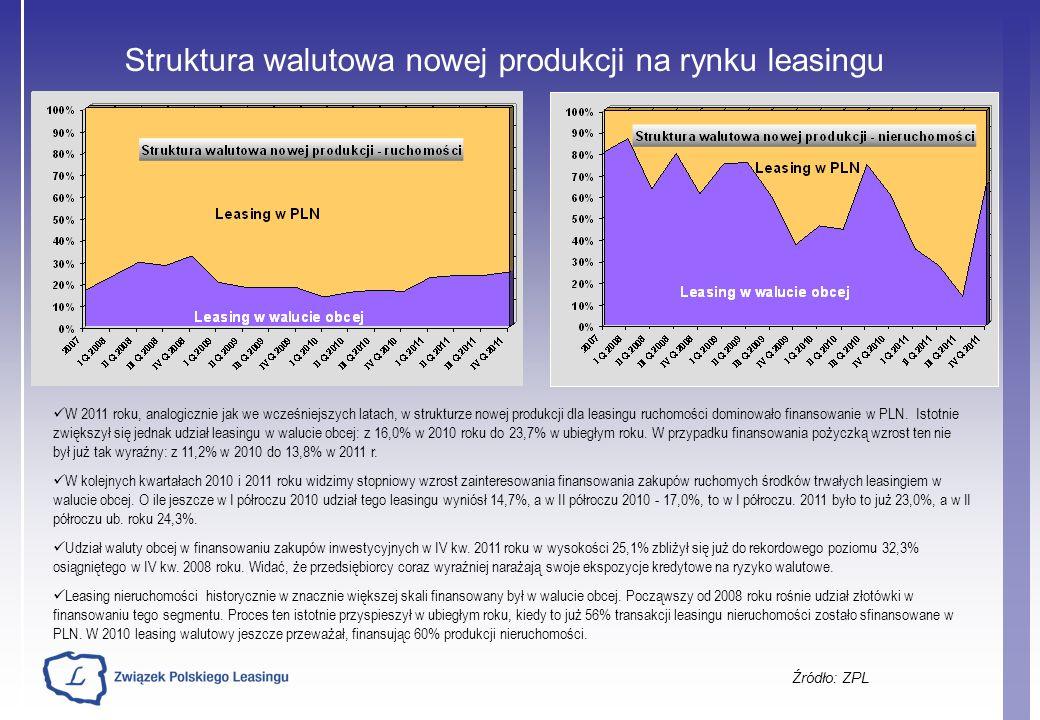 Struktura walutowa nowej produkcji na rynku leasingu Źródło: ZPL W 2011 roku, analogicznie jak we wcześniejszych latach, w strukturze nowej produkcji