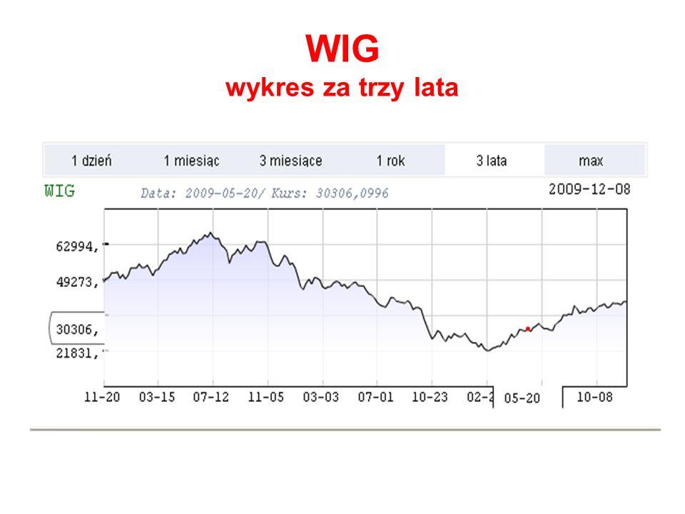 WIG20 – indeks giełdowy 20 największych spółek akcyjnych notowanych na warszawskiej Giełdzie Papierów Wartościowych.