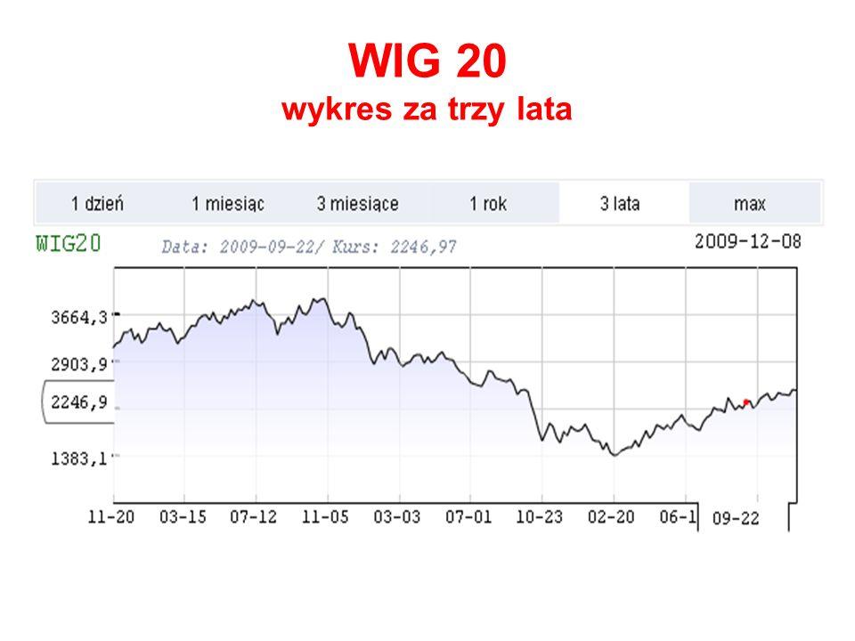 WIG 20 wykres za trzy lata