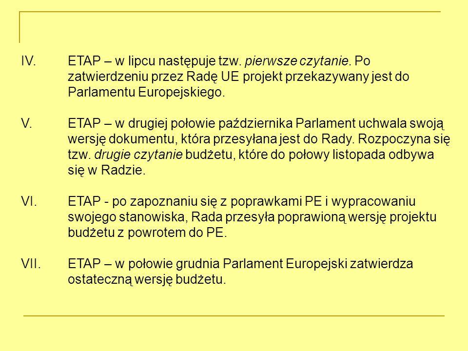 IV. ETAP – w lipcu następuje tzw. pierwsze czytanie.