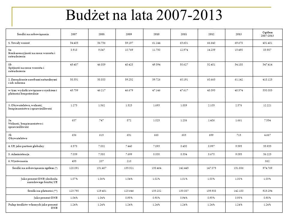 Budżet na lata 2007-2013