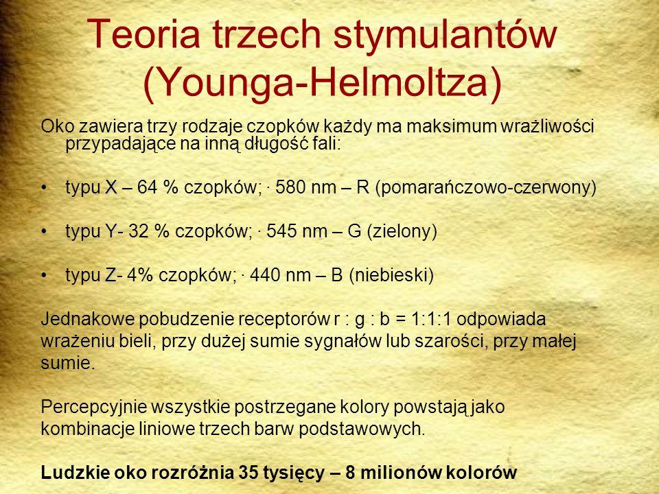 Teoria trzech stymulantów (Younga-Helmoltza) Oko zawiera trzy rodzaje czopków każdy ma maksimum wrażliwości przypadające na inną długość fali: Xtypu X