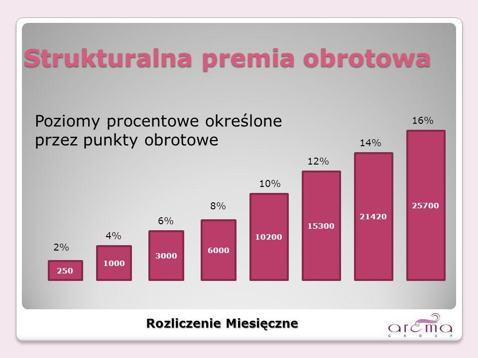 Strukturalna premia obrotowa 250 1000 3000 6000 10200 15300 21420 25700 Rozliczenie Miesięczne 2% 4% 6% 8% 10% 12% 14% 16% Poziomy procentowe określone przez punkty obrotowe