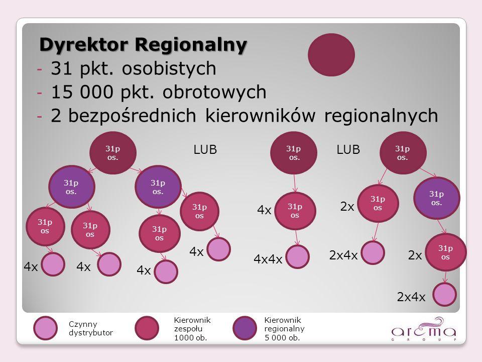 - 31 pkt.osobistych - 15 000 pkt. obrotowych - 2 bezpośrednich kierowników regionalnych 31p os.