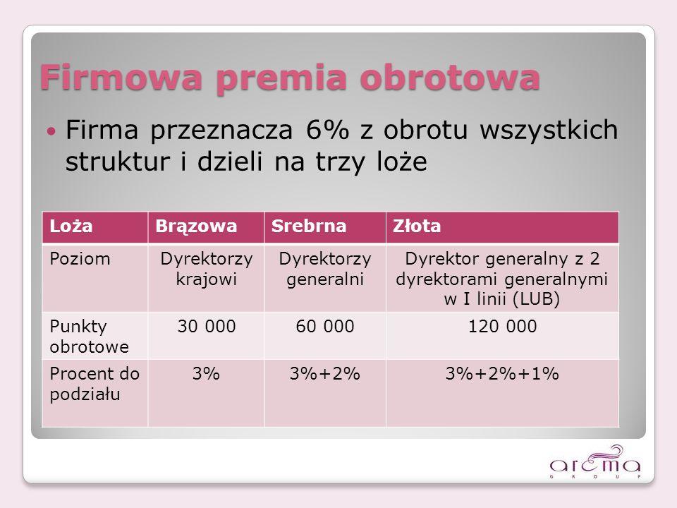 Firmowa premia obrotowa Firma przeznacza 6% z obrotu wszystkich struktur i dzieli na trzy loże LożaBrązowaSrebrnaZłota PoziomDyrektorzy krajowi Dyrektorzy generalni Dyrektor generalny z 2 dyrektorami generalnymi w I linii (LUB) Punkty obrotowe 30 00060 000120 000 Procent do podziału 3%3%+2%3%+2%+1%
