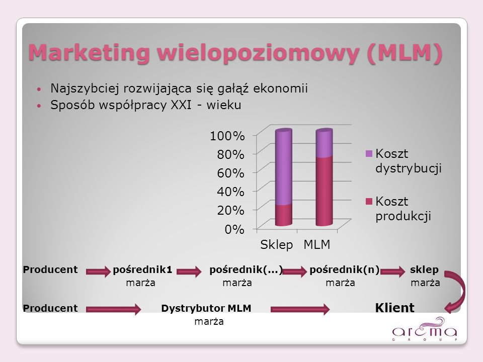 Marketing wielopoziomowy (MLM) Najszybciej rozwijająca się gałąź ekonomii Sposób współpracy XXI - wieku Producentpośrednik1pośrednik(...) pośrednik(n) sklep marża marża marża marża ProducentDystrybutor MLM marża Klient