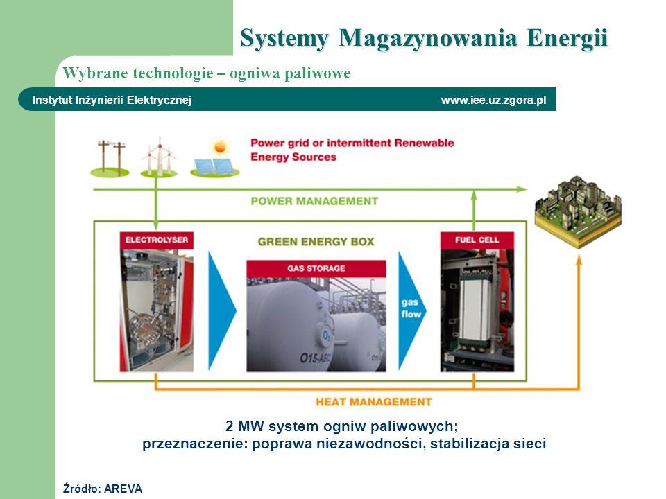 Źródło: AREVA 2 MW system ogniw paliwowych; przeznaczenie: poprawa niezawodności, stabilizacja sieci Instytut Inżynierii Elektrycznej www.iee.uz.zgora