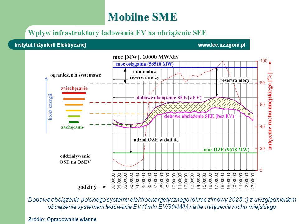 Dobowe obciążenie polskiego systemu elektroenergetycznego (okres zimowy 2025 r.) z uwzględnieniem obciążenia systemem ładowania EV (1mln EV/30kWh) na