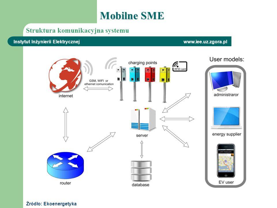 Instytut Inżynierii Elektrycznej www.iee.uz.zgora.pl Struktura komunikacyjna systemu Źródło: Ekoenergetyka Mobilne SME