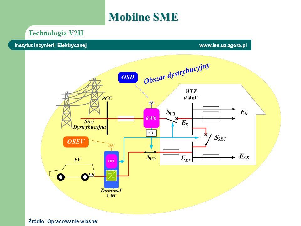 Instytut Inżynierii Elektrycznej www.iee.uz.zgora.pl Technologia V2H Źródło: Opracowanie własne Mobilne SME