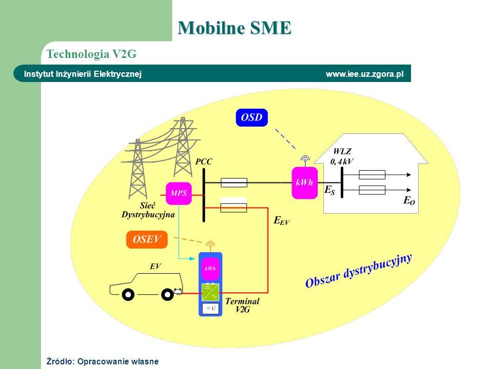 Instytut Inżynierii Elektrycznej www.iee.uz.zgora.pl Technologia V2G Źródło: Opracowanie własne Mobilne SME