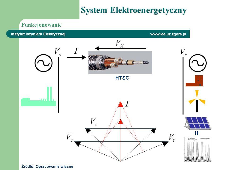 Instytut Inżynierii Elektrycznej www.iee.uz.zgora.pl s V I X V 2/ X 2/ X r V I s V r V System Elektroenergetyczny HTSC Funkcjonowanie Źródło: Opracowa