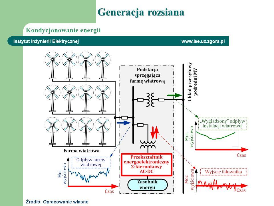 Instytut Inżynierii Elektrycznej www.iee.uz.zgora.pl Generacja rozsiana Kondycjonowanie energii Źródło: Opracowanie własne