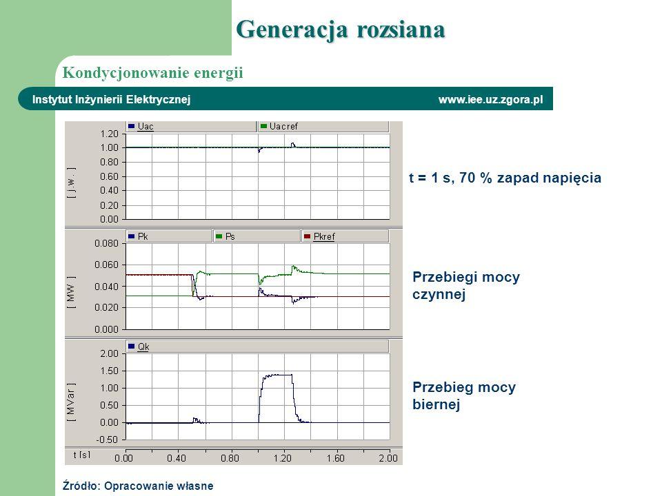 Instytut Inżynierii Elektrycznej www.iee.uz.zgora.pl t = 1 s, 70 % zapad napięcia Źródło: Opracowanie własne Przebieg mocy biernej Generacja rozsiana
