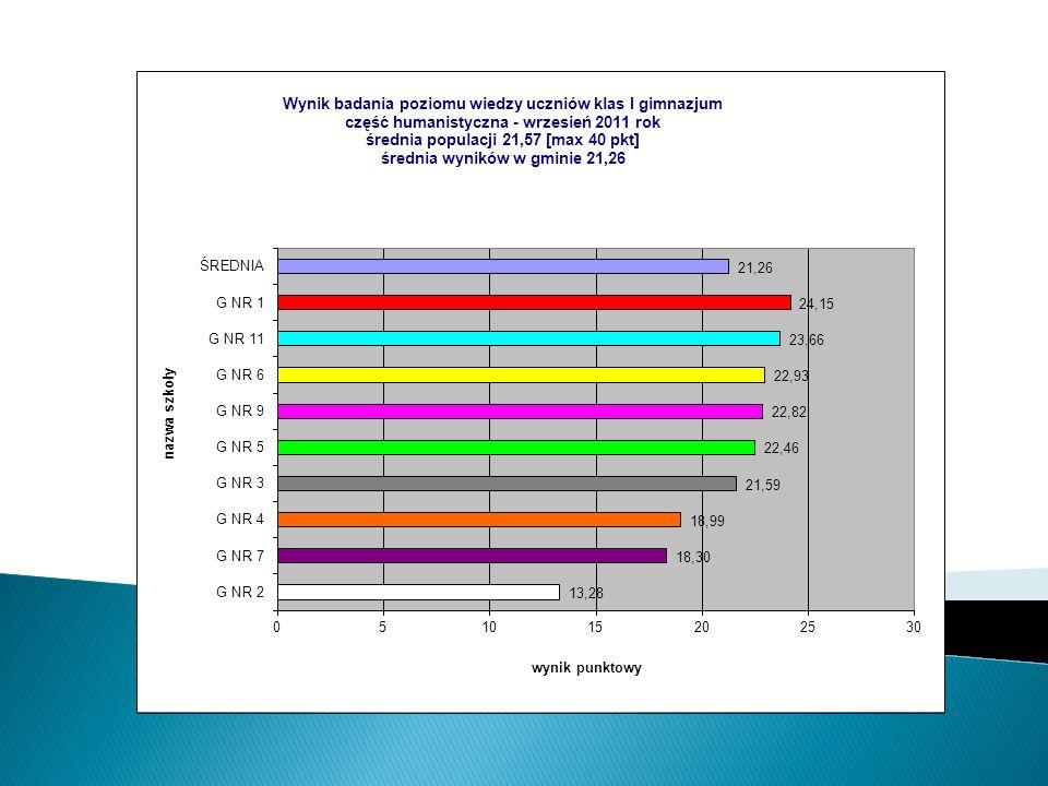 Nazwa szkołyKodwynik szkołypoziom szkołyklasywynikpoziom średnia populacji średnia w gminie G NR 1300913,32wysoki A14,00bardzo wysoki 10,8511,27 B12,53wysoki 10,8511,27 G NR 221335,68najniższy A5,43najniższy 10,8511,27 B6,33najniższy 10,8511,27 C6,00najniższy 10,8511,27 D4,00najniższy 10,8511,27 E6,25najniższy 10,8511,27 G NR 3539411,64wyżej średni A11,52wyżej średni 10,8511,27 B11,81wyżej średni 10,8511,27 C11,56wyżej średni 10,8511,27 G NR 4180411,35wyżej średni A13,16wysoki 10,8511,27 B10,79średni 10,8511,27 C9,50niżej średni 10,8511,27 D11,45wyżej średni 10,8511,27 G NR 5122710,12niżej średni A9,68niżej średni 10,8511,27 B8,15bardzo niski 10,8511,27 C12,27wyżej średni 10,8511,27 G NR 6035312,24wysoki A14,79najwyższy 10,8511,27 B14,79najwyższy 10,8511,27 C13,39wysoki 10,8511,27 D11,40wyżej średni 10,8511,27 E12,14wyżej średni 10,8511,27 F8,46niski 10,8511,27 G9,40niżej średni 10,8511,27 H6,50najniższy 10,8511,27 G NR 718089,27niski A11,72wyżej średni 10,8511,27 B11,12wyżej średni 10,8511,27 C8,68niski 10,8511,27 D6,27najniższy 10,8511,27 E8,74niski 10,8511,27 G NR 9236412,49wysoki A13,52bardzo wysoki 10,8511,27 B10,08średni 10,8511,27 C13,00wysoki 10,8511,27 D12,37wysoki 10,8511,27 E13,71bardzo wysoki 10,8511,27 G NR 11539513,14wysoki A13,48bardzo wysoki 10,8511,27 B14,71najwyższy 10,8511,27 C13,39wysoki 10,8511,27 D15,00najwyższy 10,8511,27 E11,67wyżej średni 10,8511,27 F12,69wysoki 10,8511,27 G10,42średni 10,8511,27