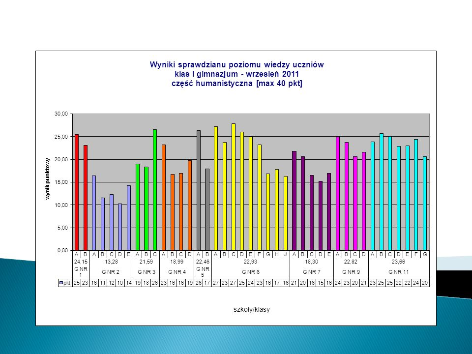 Klasy I część matematyczno-przyrodnicza wrzesień 2011
