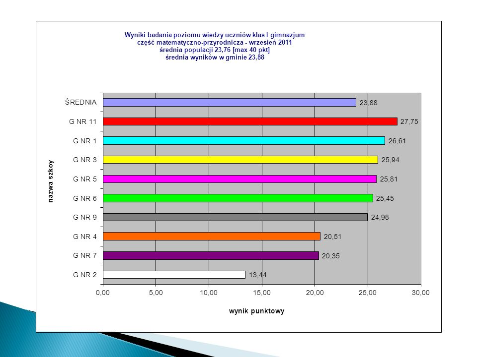 Nazwa szkołyKodwynik szkołypoziom szkołyklasywynikpoziom średnia populacjiśrednia w gminie G NR 1300910,23wyżej średni A11,15wysoki 10,3110,93 B9,31średni 10,3110,93 G NR 221337,08najniższy A7,39bardzo niski 10,3110,93 B7,37bardzo niski 10,3110,93 C6,84najniższy 10,3110,93 D6,46najniższy 10,3110,93 G NR 3539411,49wysoki A11,76wysoki 10,3110,93 B12,83bardzo wysoki 10,3110,93 D10,00wyżej średni 10,3110,93 G NR 4180410,21wyżej średni A10,44wyżej średni 10,3110,93 B11,12wysoki 10,3110,93 C9,10niżej średni 10,3110,93 D10,35wyżej średni 10,3110,93 G NR 5122710,52wyżej średni A9,37średni 10,3110,93 B8,88niżej średni 10,3110,93 C12,44bardzo wysoki 10,3110,93 G NR 6035311,97wysoki A14,52najwyższy 10,3110,93 B13,84najwyższy 10,3110,93 C10,40wyżej średni 10,3110,93 D13,70najwyższy 10,3110,93 E12,72bardzo wysoki 10,3110,93 F11,59wysoki 10,3110,93 G8,81niżej średni 10,3110,93 H10,48wyżej średni 10,3110,93 J10,88wyżej średni 10,3110,93 G NR 718088,90niżej średni A8,96niżej średni 10,3110,93 B10,18wyżej średni 10,3110,93 C8,80niżej średni 10,3110,93 D9,00niżej średni 10,3110,93 E7,33bardzo niski 10,3110,93 H G NR 9236411,90wysoki A12,68bardzo wysoki 10,3110,93 B11,37wysoki 10,3110,93 C9,47średni 10,3110,93 D12,19wysoki 10,3110,93 E12,88bardzo wysoki 10,3110,93 G NR 11539512,90bardzo wysoki A12,35bardzo wysoki 10,3110,93 B12,05wyżej średni 10,3110,93 C13,10wyżej średni 10,3110,93 D12,64wyżej średni 10,3110,93 E14,39najwyższy 10,3110,93