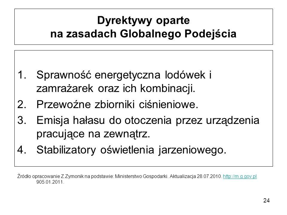24 Dyrektywy oparte na zasadach Globalnego Podejścia 1.Sprawność energetyczna lodówek i zamrażarek oraz ich kombinacji. 2.Przewoźne zbiorniki ciśnieni