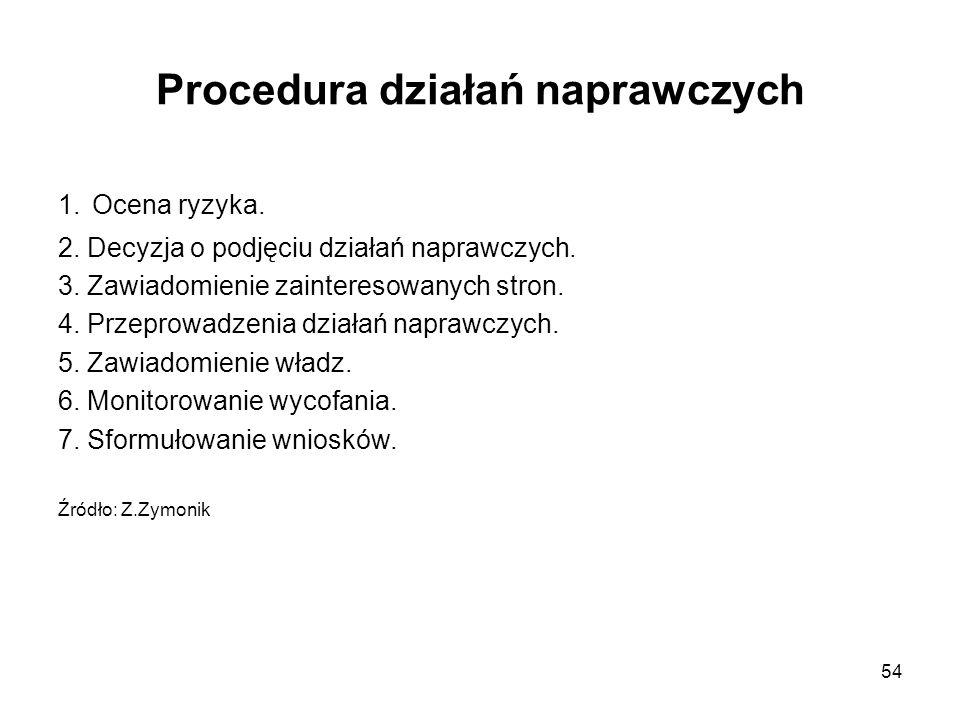 54 Procedura działań naprawczych 1. Ocena ryzyka. 2. Decyzja o podjęciu działań naprawczych. 3. Zawiadomienie zainteresowanych stron. 4. Przeprowadzen