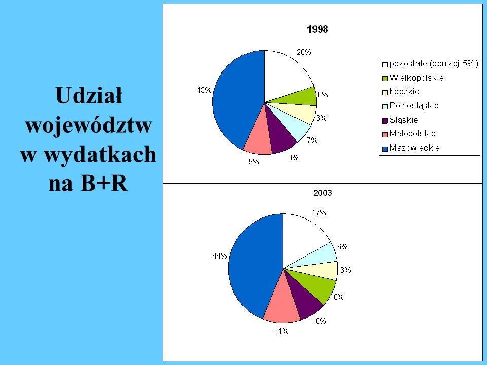 Udział województw w wydatkach na B+R