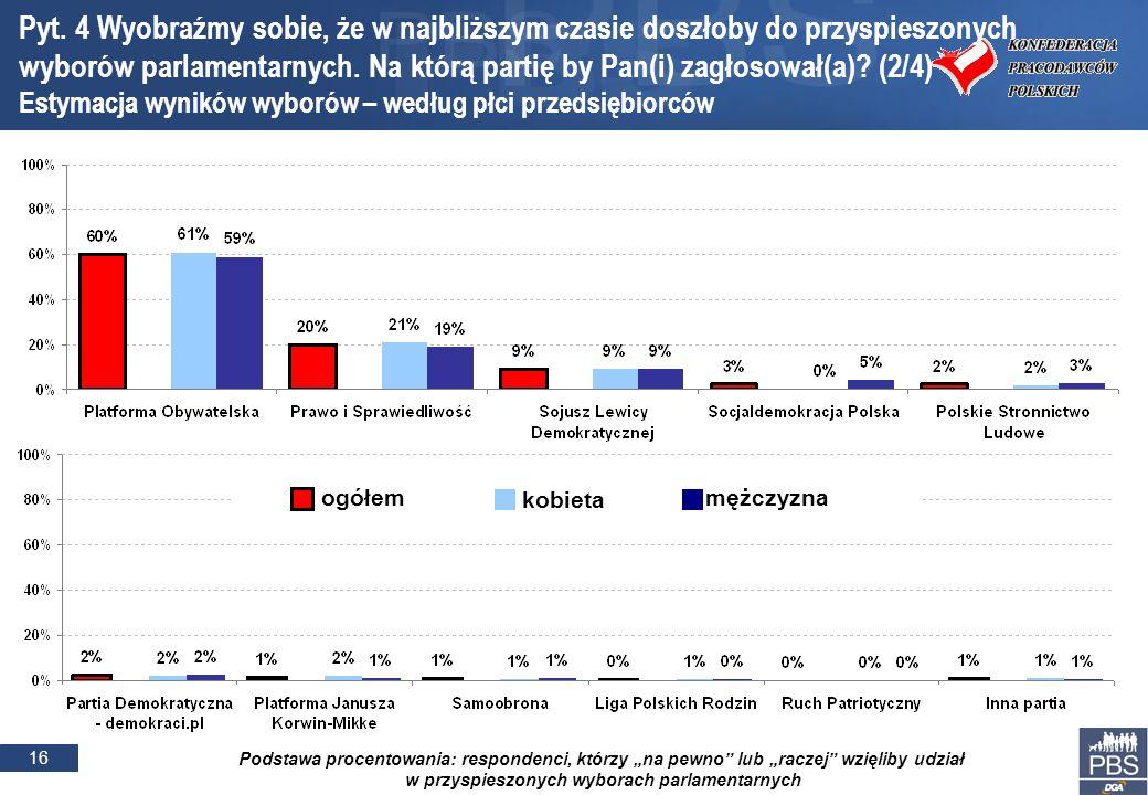 16 Podstawa procentowania: respondenci, którzy na pewno lub raczej wzięliby udział w przyspieszonych wyborach parlamentarnych Pyt.
