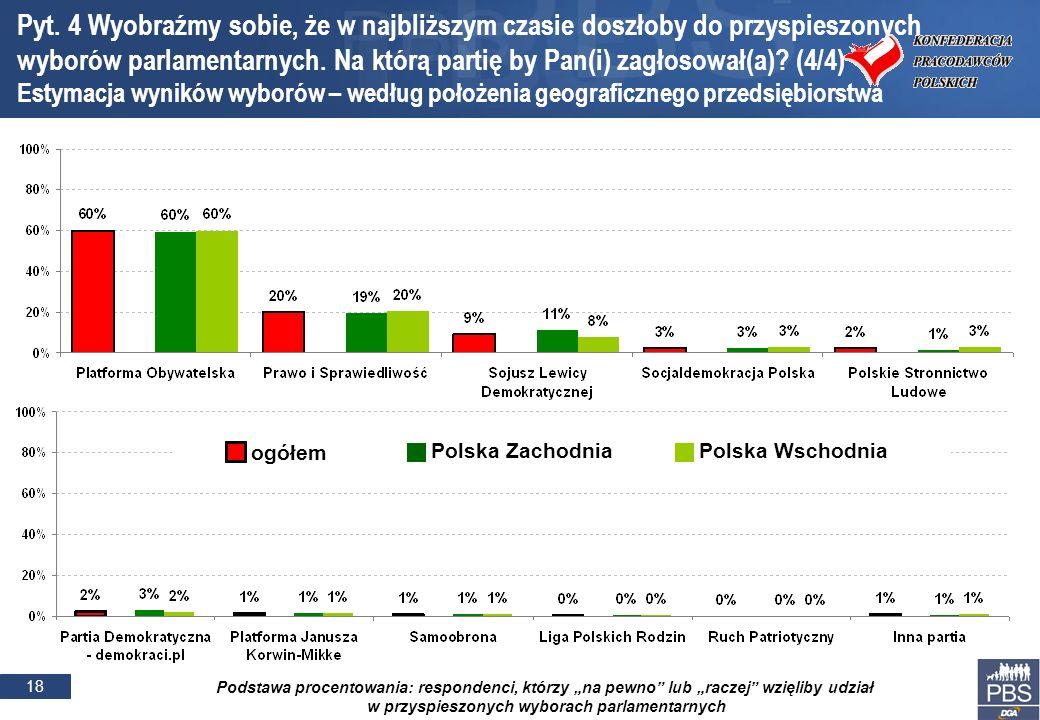 18 Podstawa procentowania: respondenci, którzy na pewno lub raczej wzięliby udział w przyspieszonych wyborach parlamentarnych Pyt. 4 Wyobraźmy sobie,