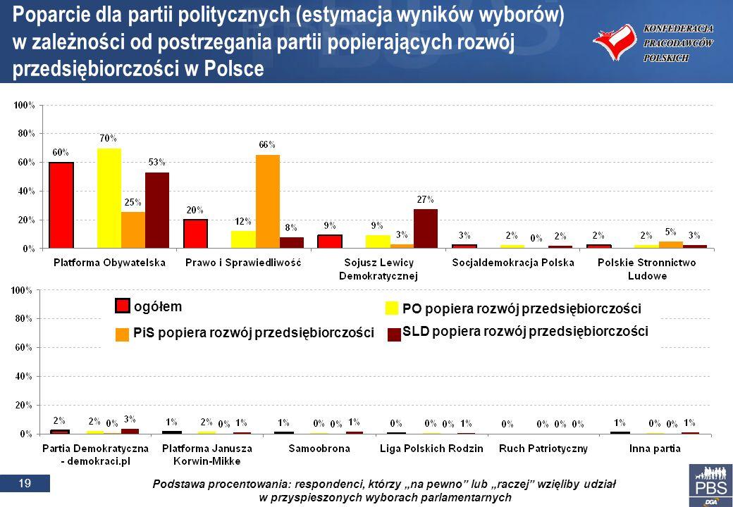 19 Podstawa procentowania: respondenci, którzy na pewno lub raczej wzięliby udział w przyspieszonych wyborach parlamentarnych Poparcie dla partii politycznych (estymacja wyników wyborów) w zależności od postrzegania partii popierających rozwój przedsiębiorczości w Polsce ogółem PO popiera rozwój przedsiębiorczości PiS popiera rozwój przedsiębiorczości SLD popiera rozwój przedsiębiorczości