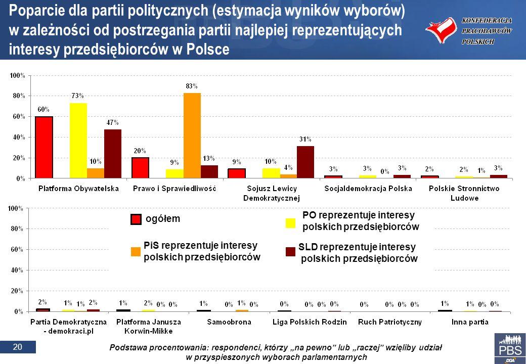 20 Podstawa procentowania: respondenci, którzy na pewno lub raczej wzięliby udział w przyspieszonych wyborach parlamentarnych Poparcie dla partii poli