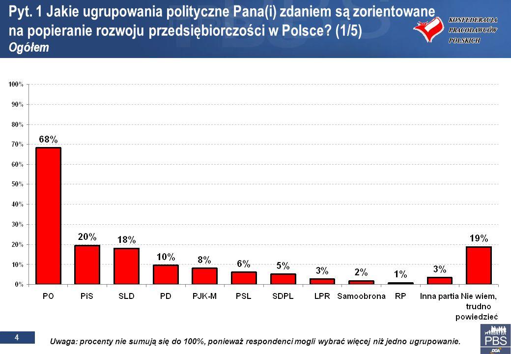 15 Podstawa procentowania: respondenci, którzy na pewno lub raczej wzięliby udział w przyspieszonych wyborach parlamentarnych Pyt.