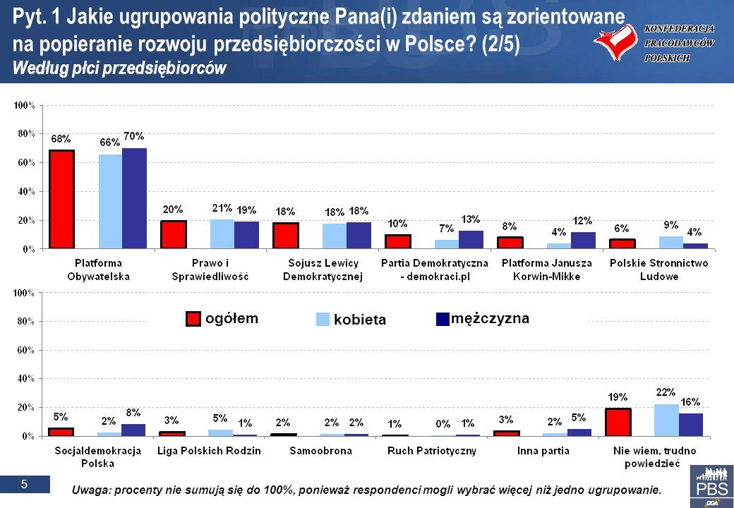 5 Pyt. 1 Jakie ugrupowania polityczne Pana(i) zdaniem są zorientowane na popieranie rozwoju przedsiębiorczości w Polsce? (2/5) Według płci przedsiębio