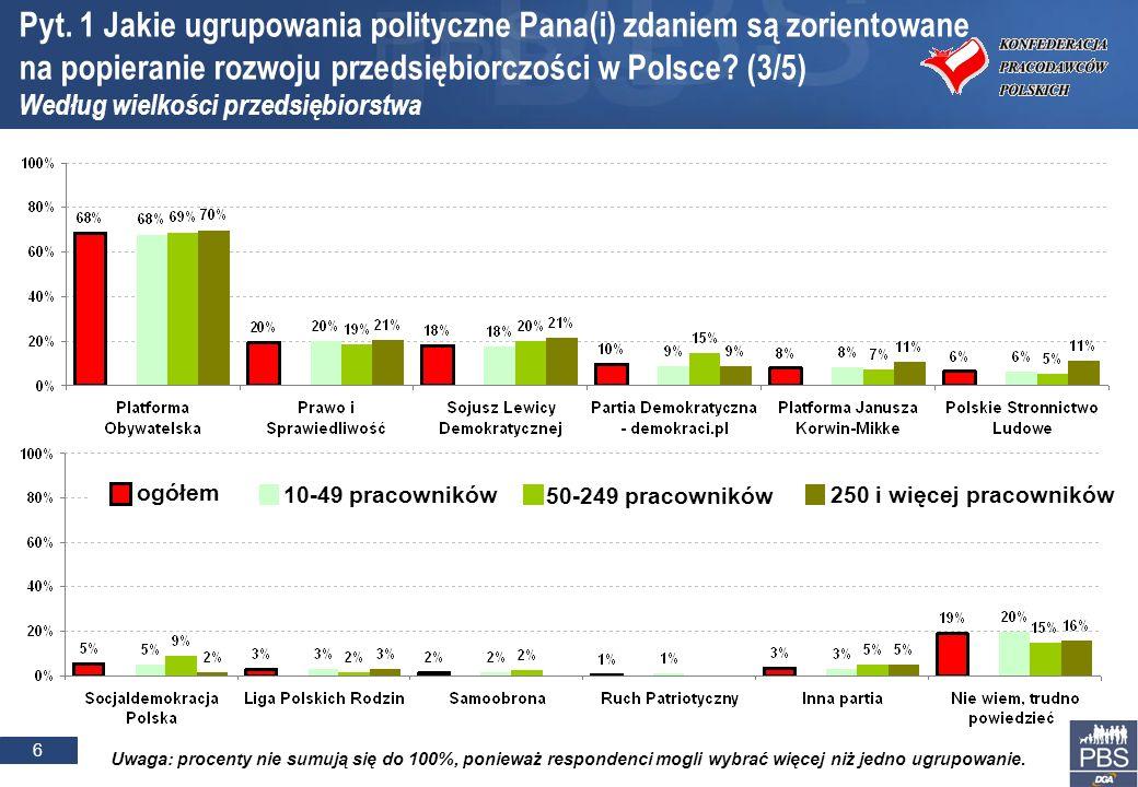 6 Pyt. 1 Jakie ugrupowania polityczne Pana(i) zdaniem są zorientowane na popieranie rozwoju przedsiębiorczości w Polsce? (3/5) Według wielkości przeds