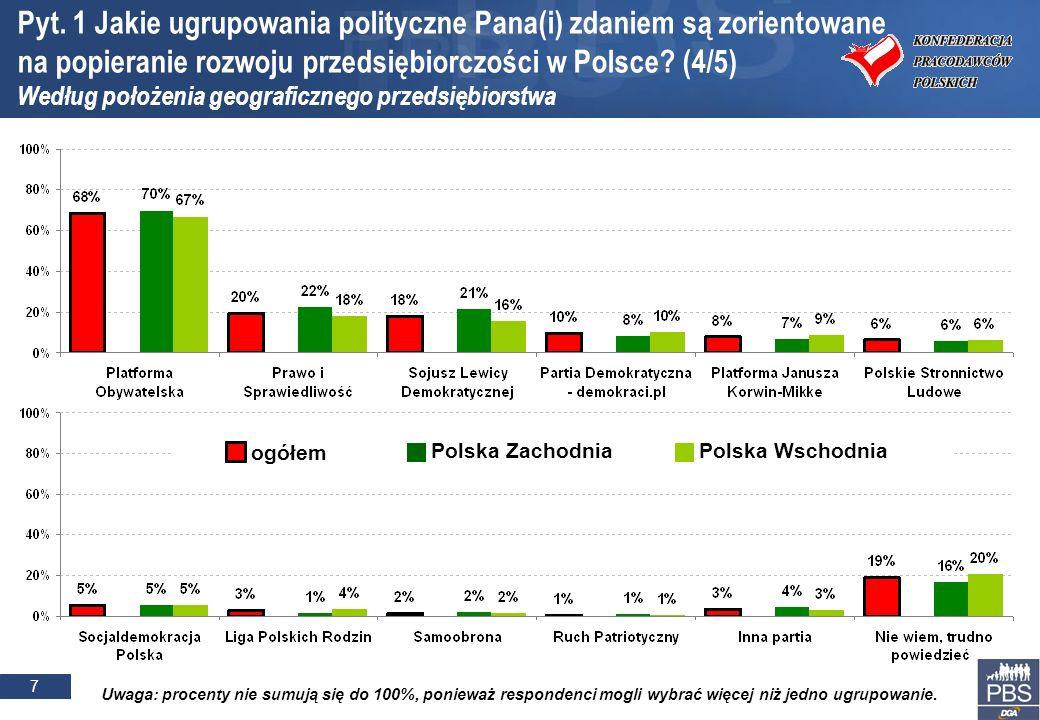 7 Polska Wschodnia ogółem Polska Zachodnia Pyt. 1 Jakie ugrupowania polityczne Pana(i) zdaniem są zorientowane na popieranie rozwoju przedsiębiorczośc