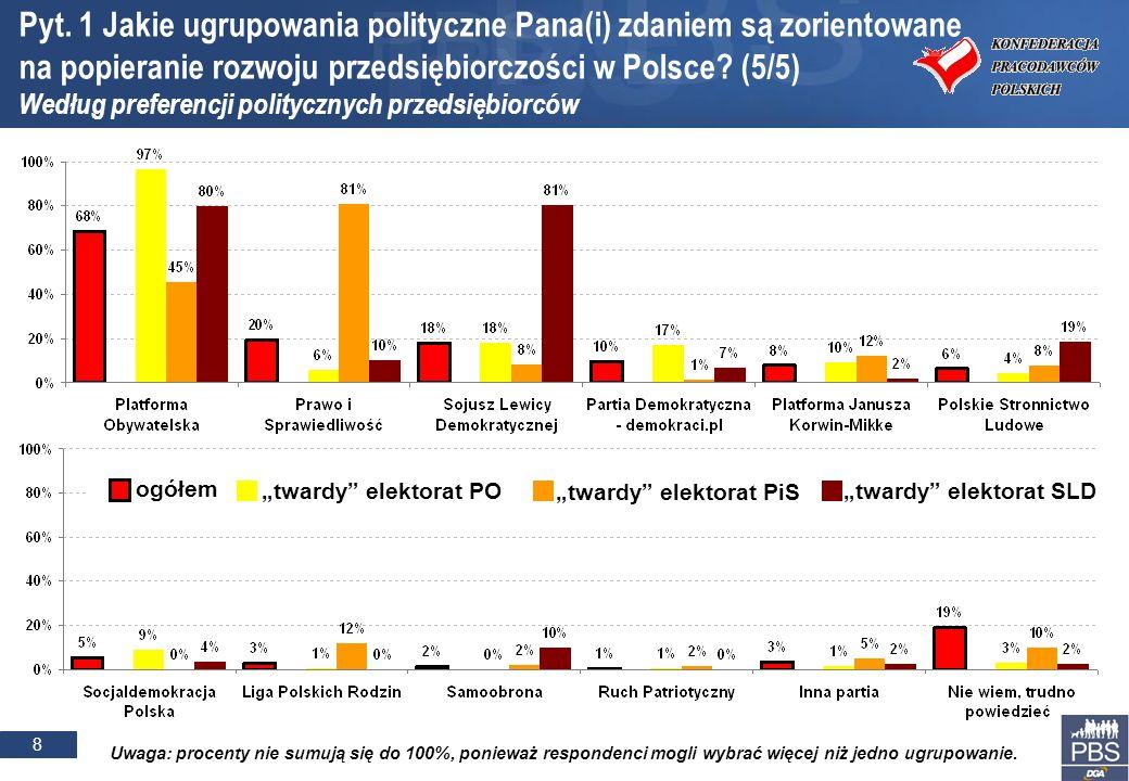 8 Pyt. 1 Jakie ugrupowania polityczne Pana(i) zdaniem są zorientowane na popieranie rozwoju przedsiębiorczości w Polsce? (5/5) Według preferencji poli