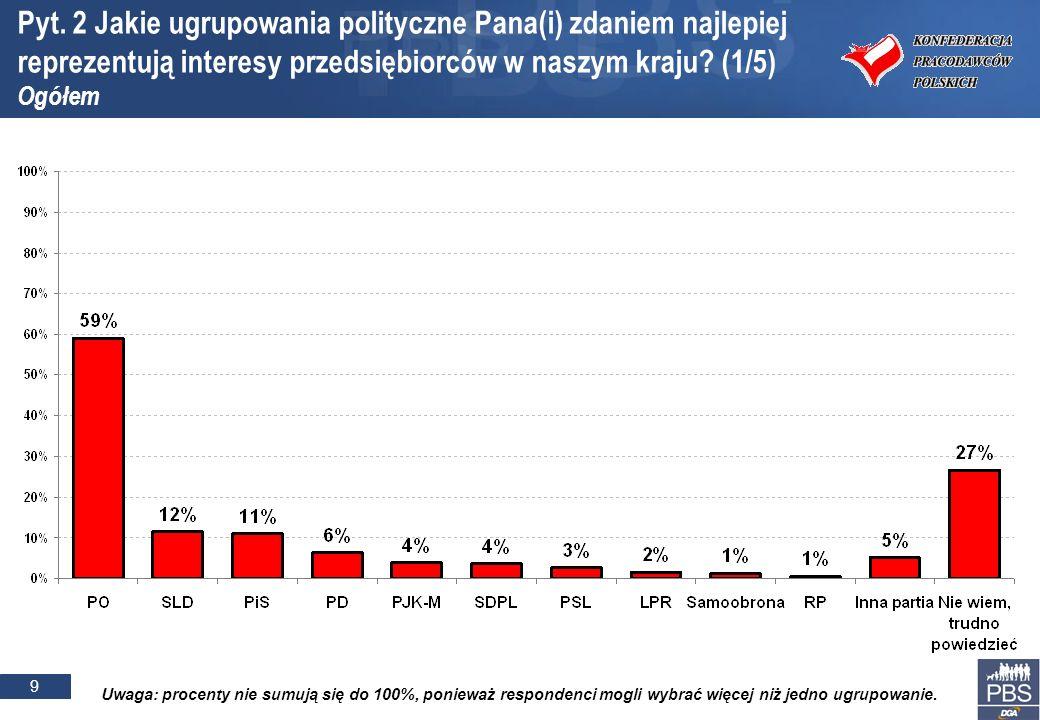 20 Podstawa procentowania: respondenci, którzy na pewno lub raczej wzięliby udział w przyspieszonych wyborach parlamentarnych Poparcie dla partii politycznych (estymacja wyników wyborów) w zależności od postrzegania partii najlepiej reprezentujących interesy przedsiębiorców w Polsce PiS reprezentuje interesy polskich przedsiębiorców ogółem PO reprezentuje interesy polskich przedsiębiorców SLD reprezentuje interesy polskich przedsiębiorców