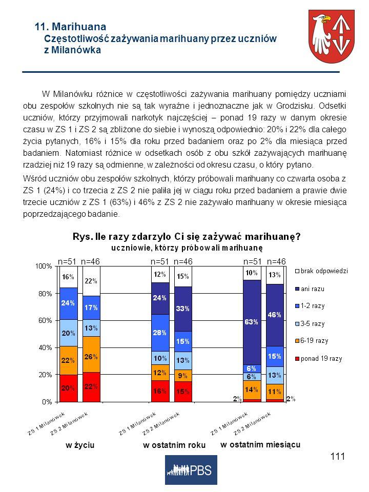 111 w życiuw ostatnim roku w ostatnim miesiącu 11. Marihuana Częstotliwość zażywania marihuany przez uczniów z Milanówka W Milanówku różnice w częstot