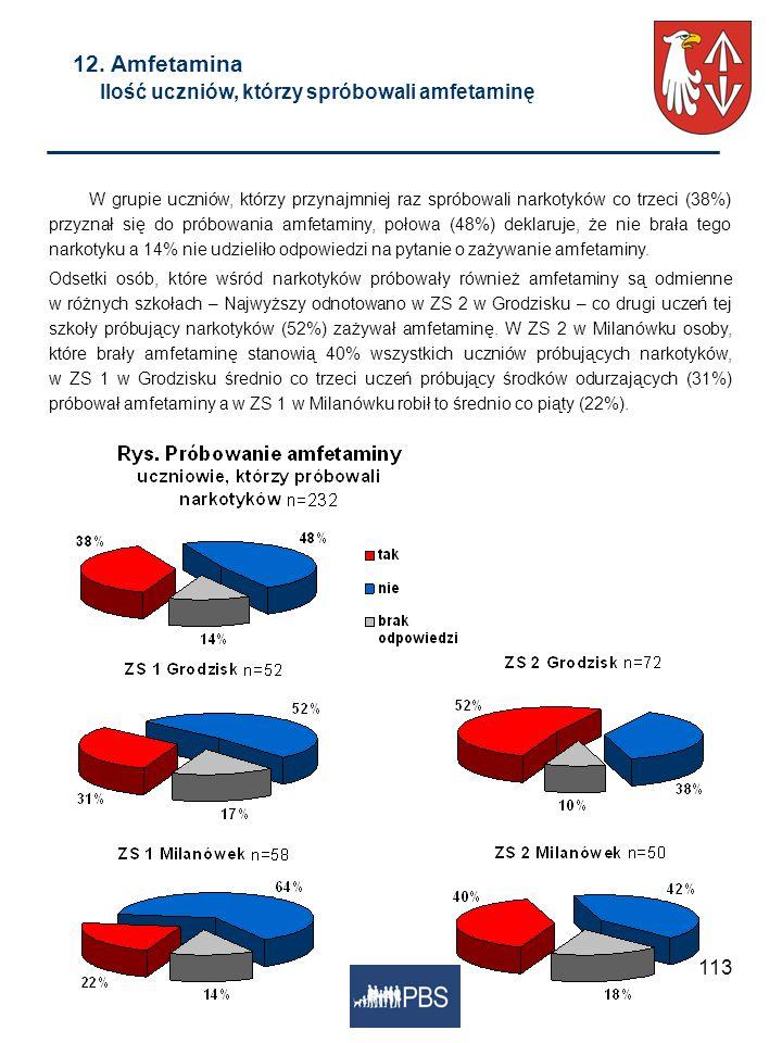 113 12. Amfetamina Ilość uczniów, którzy spróbowali amfetaminę W grupie uczniów, którzy przynajmniej raz spróbowali narkotyków co trzeci (38%) przyzna