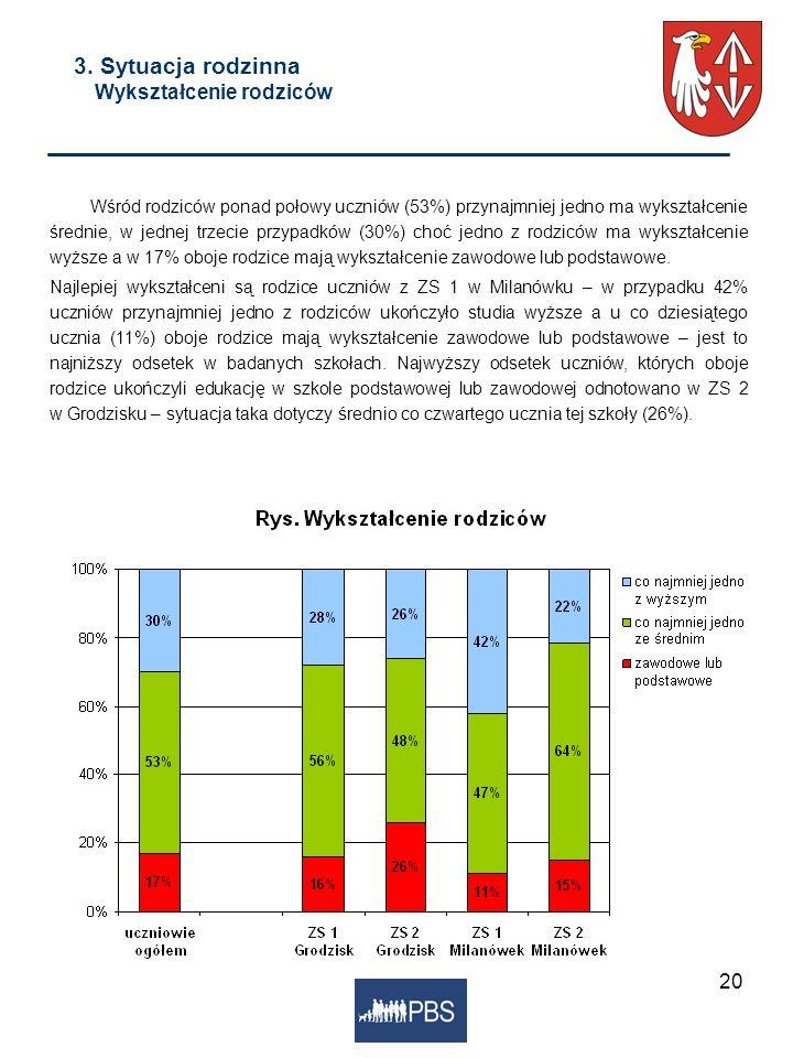 20 3. Sytuacja rodzinna Wykształcenie rodziców Wśród rodziców ponad połowy uczniów (53%) przynajmniej jedno ma wykształcenie średnie, w jednej trzecie