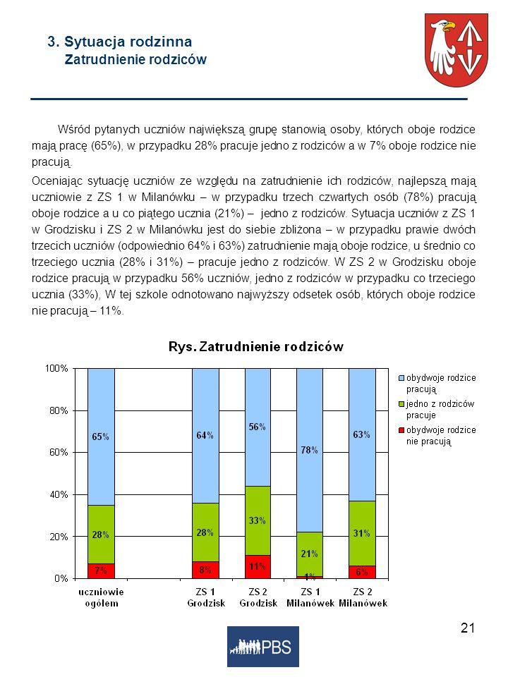 21 3. Sytuacja rodzinna Zatrudnienie rodziców Wśród pytanych uczniów największą grupę stanowią osoby, których oboje rodzice mają pracę (65%), w przypa