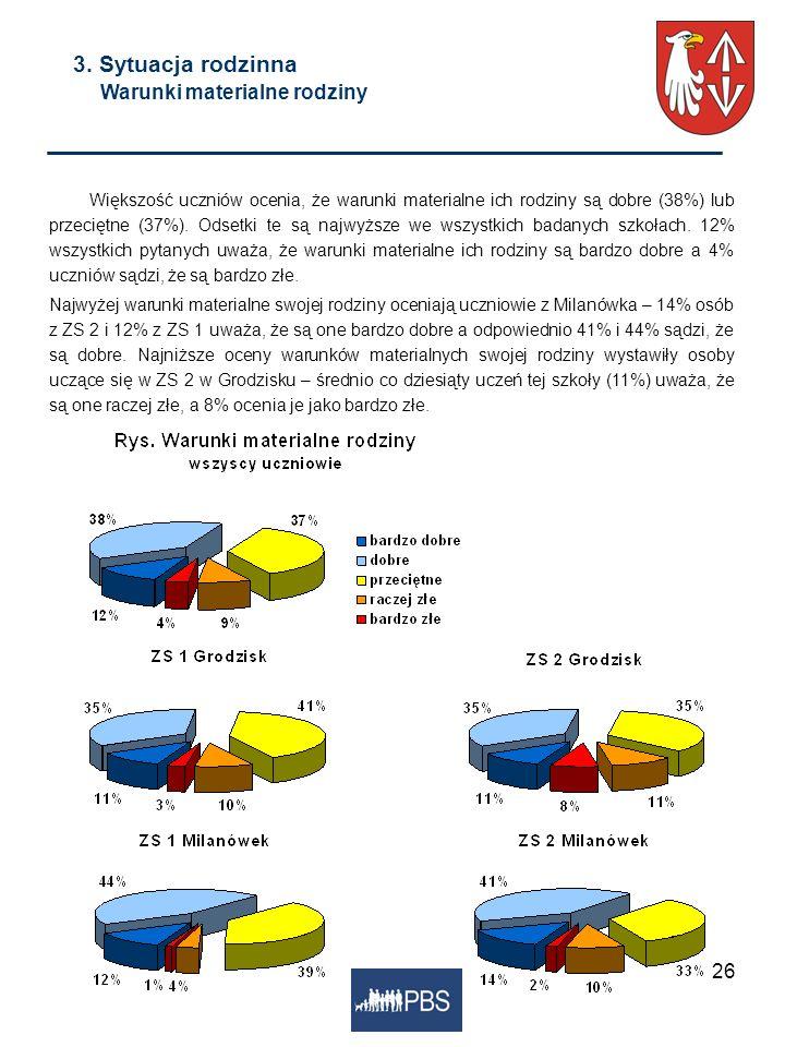 26 3. Sytuacja rodzinna Warunki materialne rodziny Większość uczniów ocenia, że warunki materialne ich rodziny są dobre (38%) lub przeciętne (37%). Od