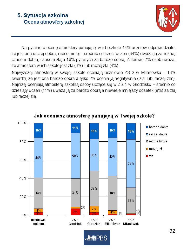 32 5. Sytuacja szkolna Ocena atmosfery szkolnej Na pytanie o ocenę atmosfery panującej w ich szkole 44% uczniów odpowiedziało, że jest ona raczej dobr