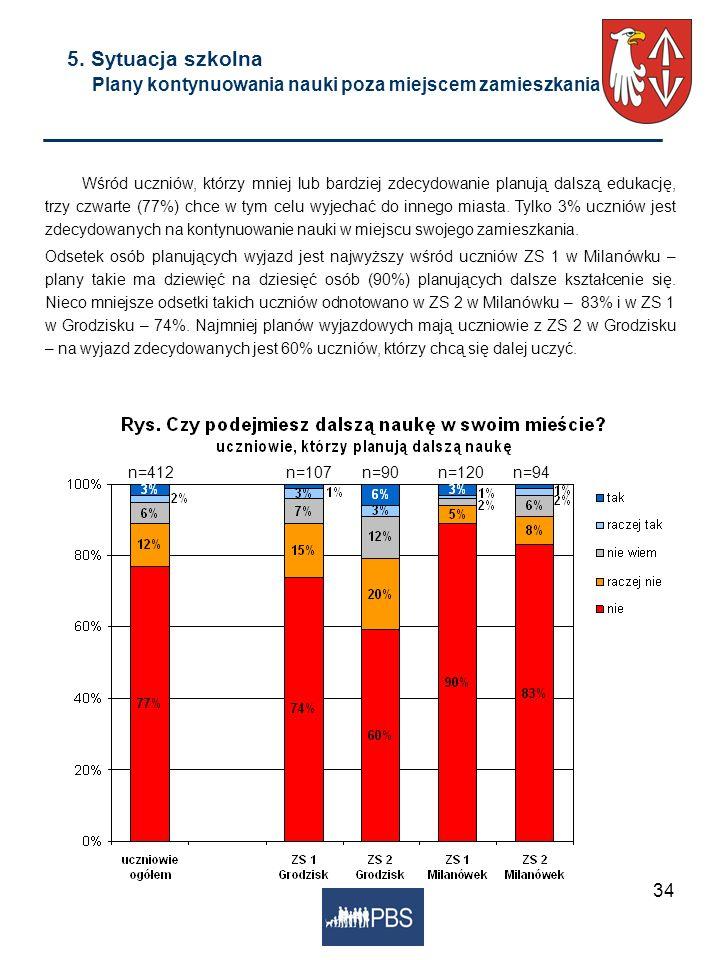 34 5. Sytuacja szkolna Plany kontynuowania nauki poza miejscem zamieszkania Wśród uczniów, którzy mniej lub bardziej zdecydowanie planują dalszą eduka