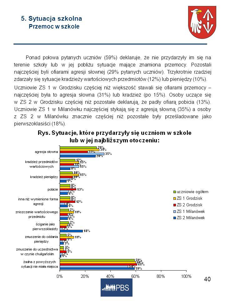 40 5. Sytuacja szkolna Przemoc w szkole Ponad połowa pytanych uczniów (59%) deklaruje, że nie przydarzyły im się na terenie szkoły lub w jej pobliżu s
