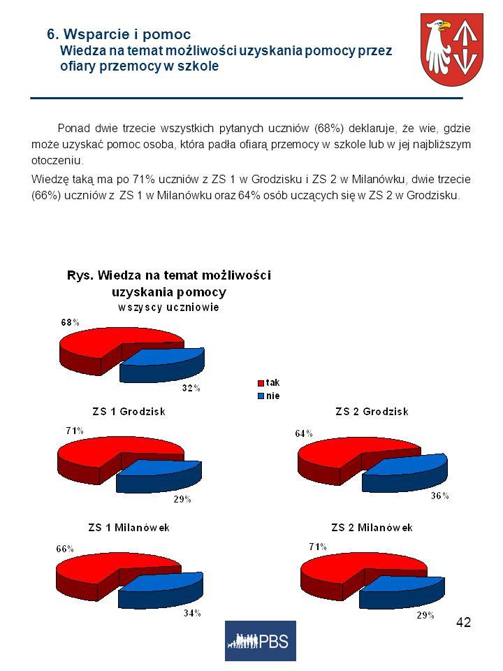 42 6. Wsparcie i pomoc Wiedza na temat możliwości uzyskania pomocy przez ofiary przemocy w szkole Ponad dwie trzecie wszystkich pytanych uczniów (68%)