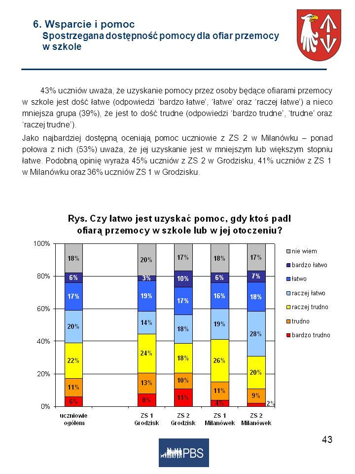 43 6. Wsparcie i pomoc Spostrzegana dostępność pomocy dla ofiar przemocy w szkole 43% uczniów uważa, że uzyskanie pomocy przez osoby będące ofiarami p