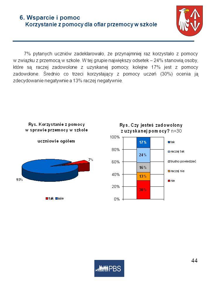 44 6. Wsparcie i pomoc Korzystanie z pomocy dla ofiar przemocy w szkole 7% pytanych uczniów zadeklarowało, że przynajmniej raz korzystało z pomocy w z
