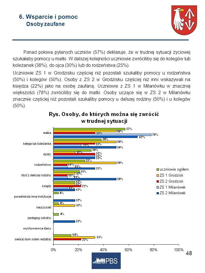 48 6. Wsparcie i pomoc Osoby zaufane Ponad połowa pytanych uczniów (57%) deklaruje, że w trudnej sytuacji życiowej szukałaby pomocy u matki. W dalszej