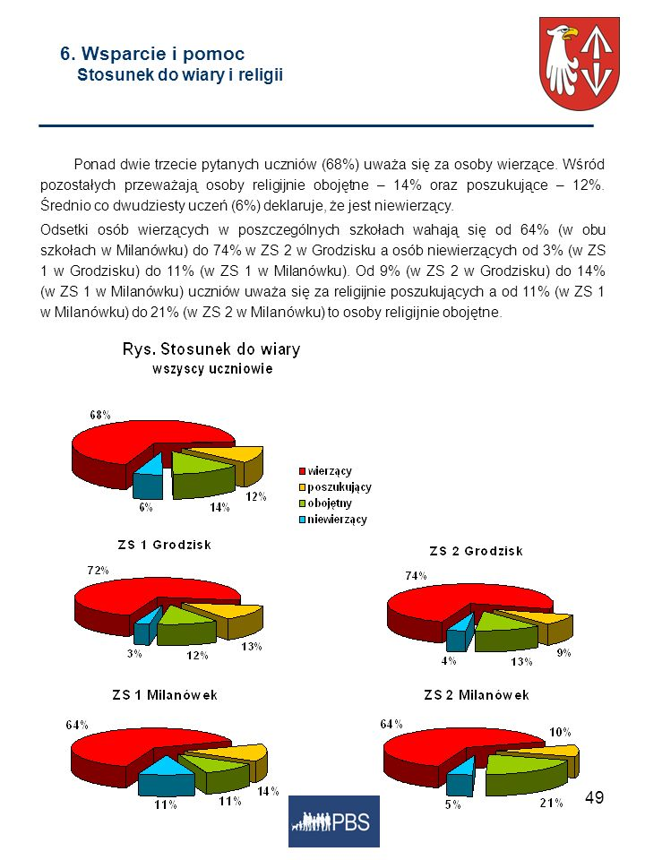 49 6. Wsparcie i pomoc Stosunek do wiary i religii Ponad dwie trzecie pytanych uczniów (68%) uważa się za osoby wierzące. Wśród pozostałych przeważają