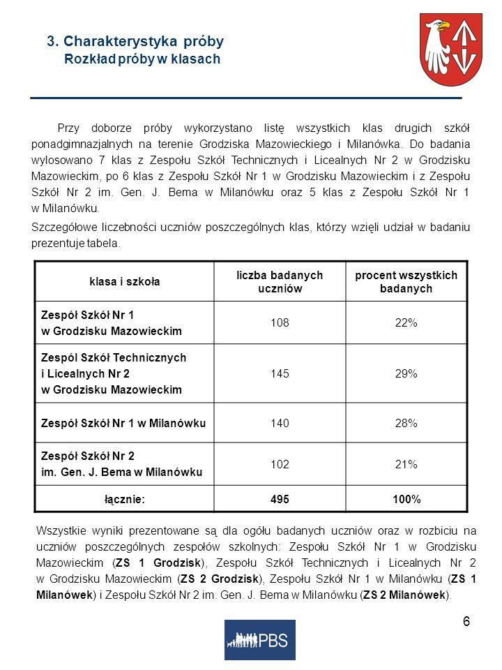 6 klasa i szkoła liczba badanych uczniów procent wszystkich badanych Zespół Szkół Nr 1 w Grodzisku Mazowieckim 10822% Zespól Szkół Technicznych i Lice